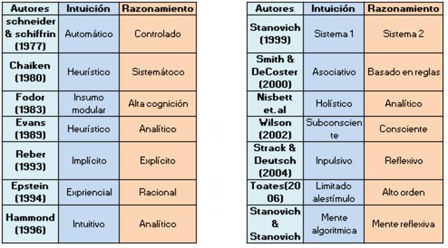 Nombres dados a los componentes del procesamiento cognitivo dual.