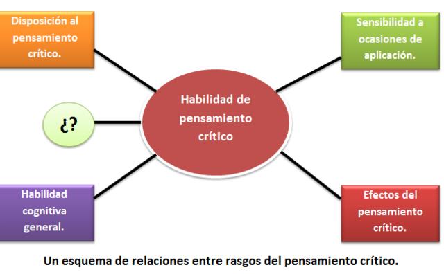El pensamiento crítico como habilidad medible.