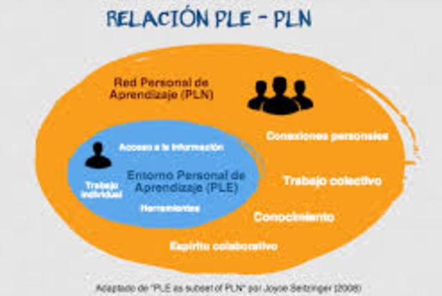 Categorias de exploración en el PLE yPLN