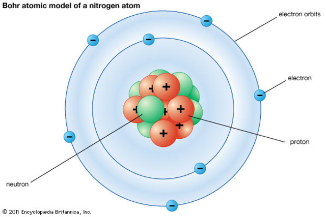 Neils Bohr develops the Bohr model of atom structure