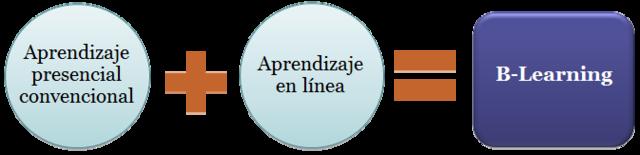 B-learning (Aprendizaje combinado)