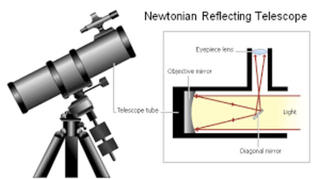 Newton's Telescopoe