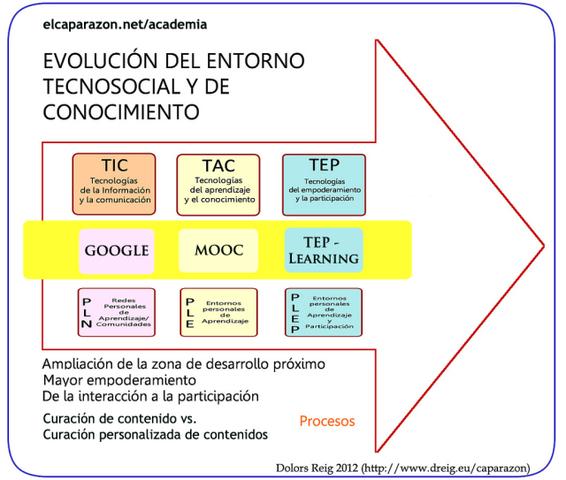 Influencia de las nuevas tecnologías en la educación:   https://revistamagisterioelrecreo.blogspot.com.co/2012/05/influencia-de-las-nuevas-tecnologias-en.html