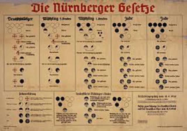 Leyes de Nunemberg