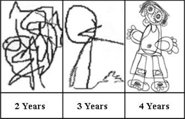 Developmental Stages of Art