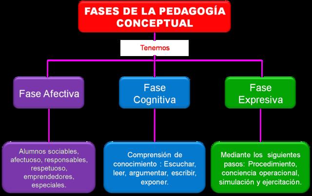 Campo conceptual de la pedagogía