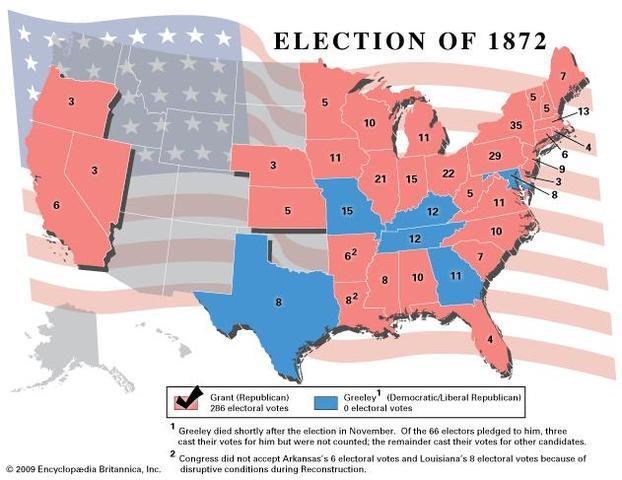 Republicans win the election of 1872 Despite corruption under Grant