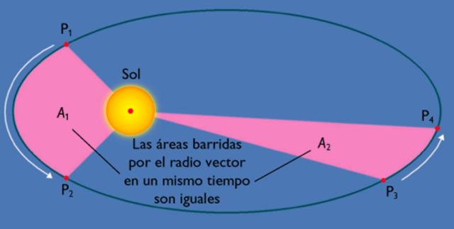 Segunda ley de Kepler