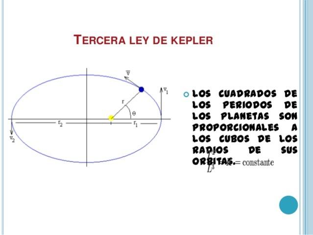 Tercera ley de Kepler