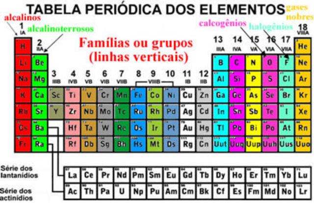 tabela periódica: classificação dos elementos