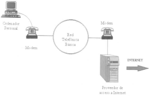 Conexión a internet mediante conxión telefónica.