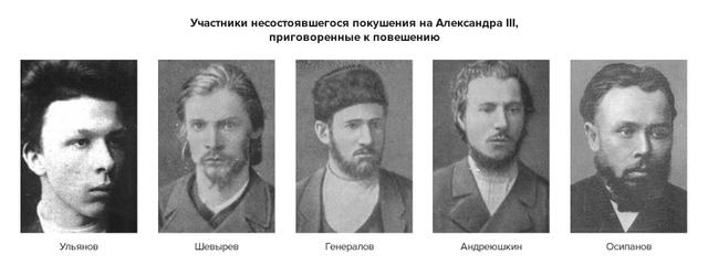 Неудавшееся покушение на Александра III народовольцами