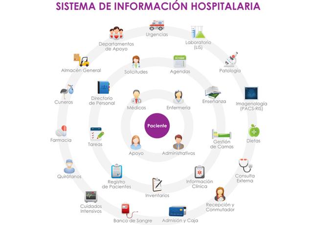 Creación de sistema de información hospitalario