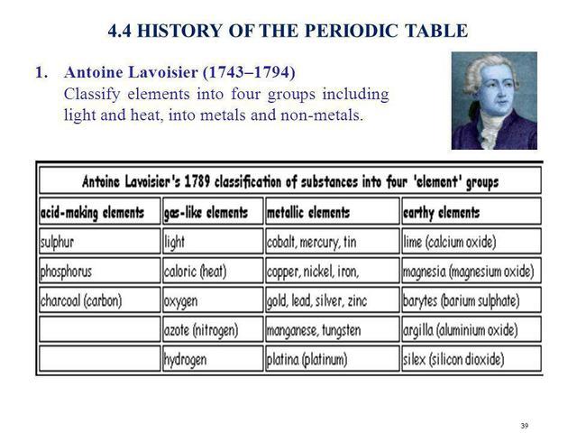 primeros descubrimientos de elementos quimicos