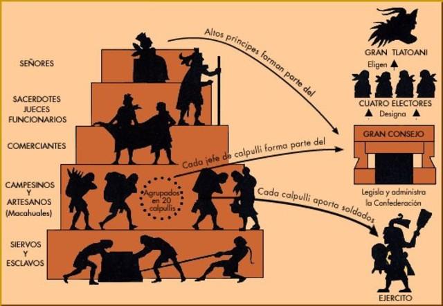 Organización política y social de los aztecas. (1325-1521)