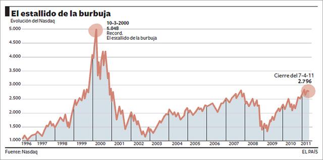 BURBUJA PUNTO COM