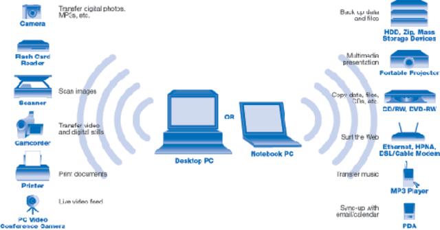 Se implanta la teconología inalámbrica por ondas de radio.