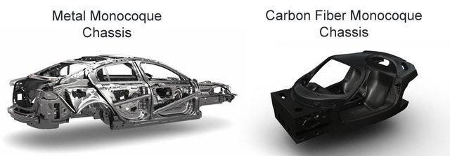 Engineering innovation: monocoque