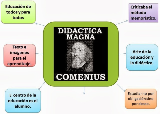 Didáctica Magna Comenius