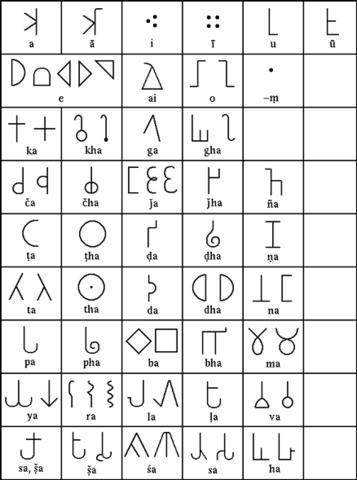 Birth of the Baybayin, Hanunoo, Tagbanwa, and Buhid scripts from Brahmi.