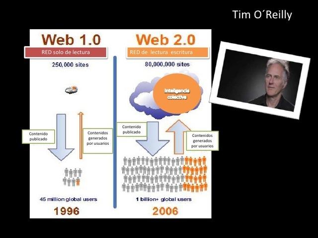 La web 2.0 Tim O`Reilly define la web 2.0