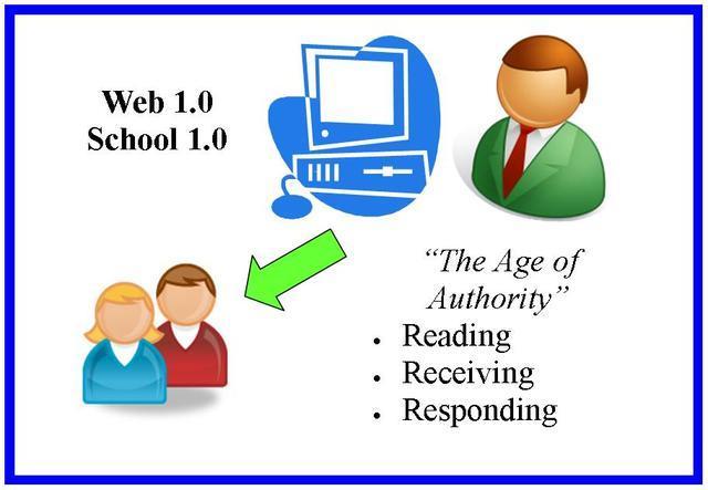 Surgimiento de la Web 1.0