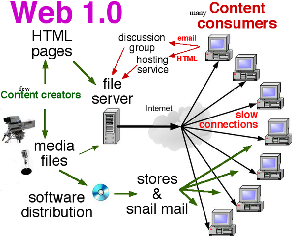 Carcterísticas de la Web 1.0