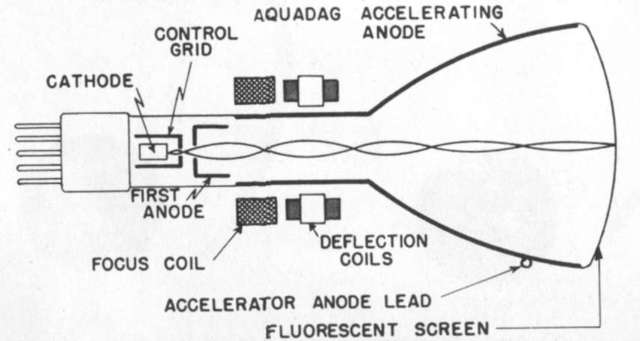 Invention of Cathode Ray