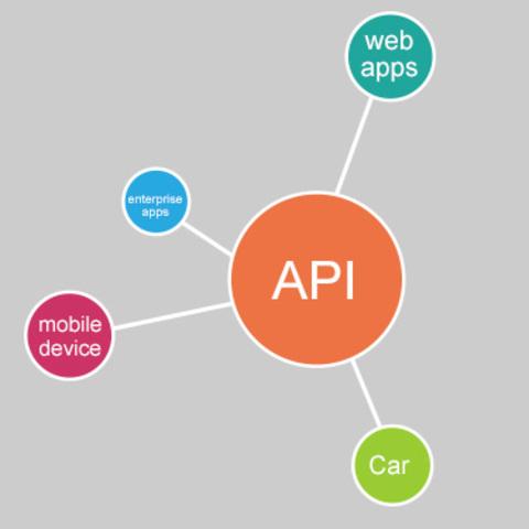 Interfaces de programa de aplicación (API)