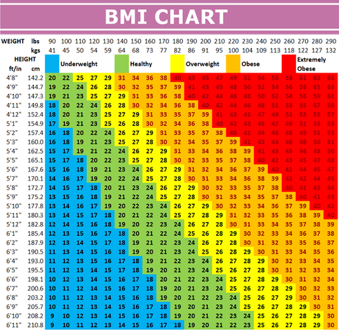 Forties Topics of Concern: BMI