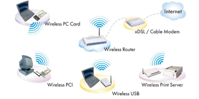 2003, Wireless Lan