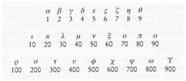 La Numeración Jónica o Alfabética.