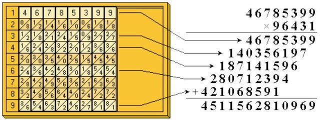 Tabelas Móveis para Multiplicação