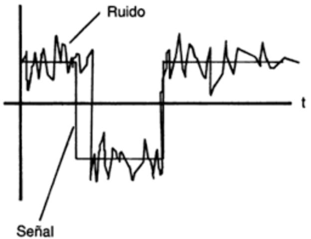 1920-1928 Teoría de transmisión señal a ruido