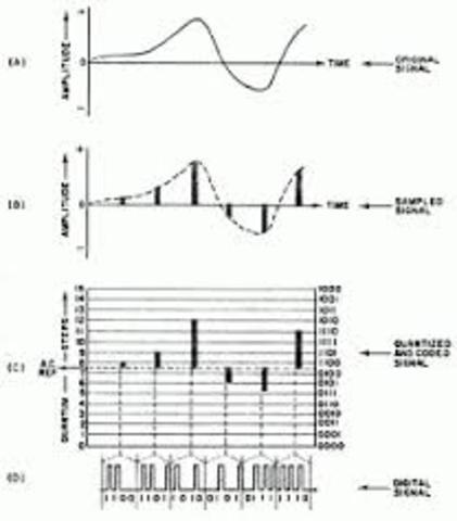 Modulación por Codificación de Pulsos 1937