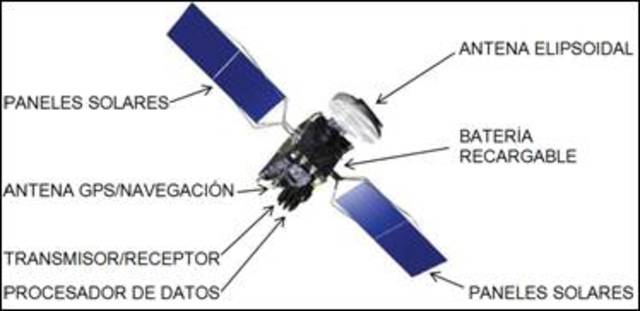 Proposición de la comunicación vía satélites artificiales 1945