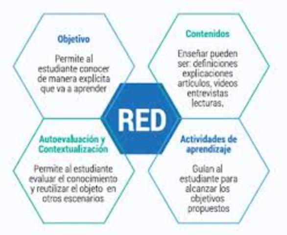 Componentes de los Recursos Educativos Digitales
