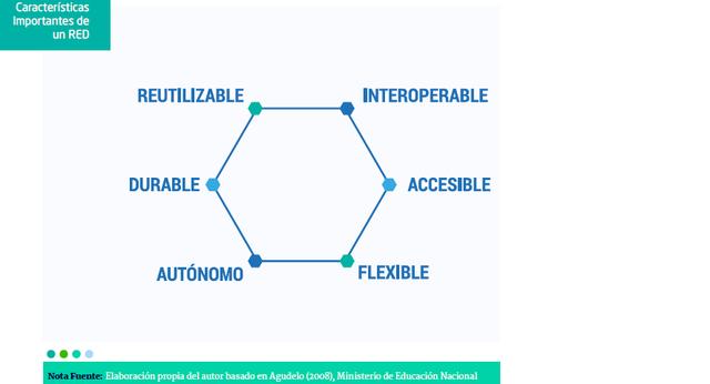 Características de los Recursos Educativos Digitales