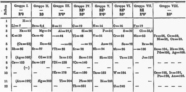 Mendeleev's Periodic Table of Elements