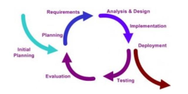 Modelo de Desarrollo Incremental