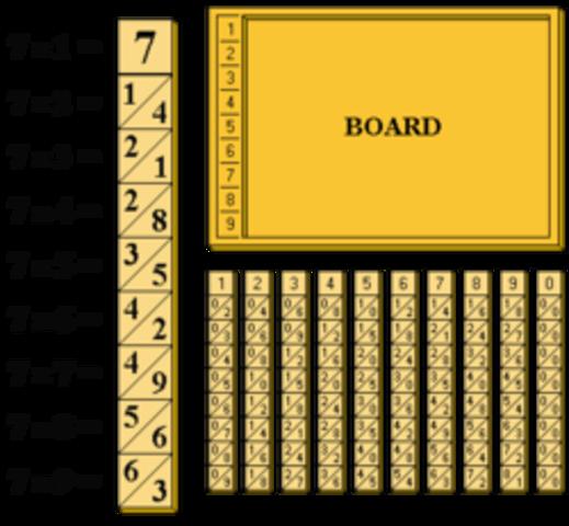 Tábuas de Multiplicação de Naiper