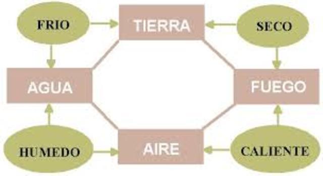 Elementos aristotélicos