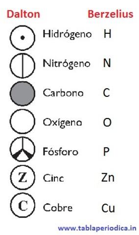 Sistema de notación química de Berzelius