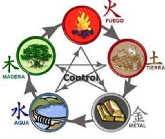 Interpretaciones de la materia, los 5 elementos de Aristóteles.