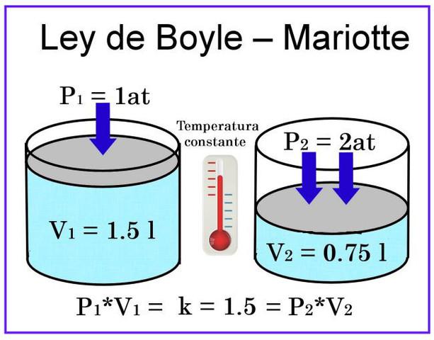 Robert Boyle, Ley de Boyle