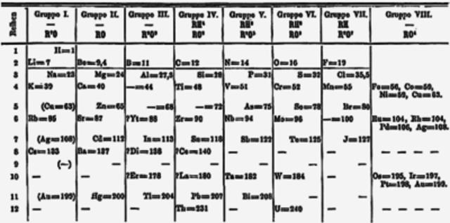Intentos de clasificacion de los elementos quimicos