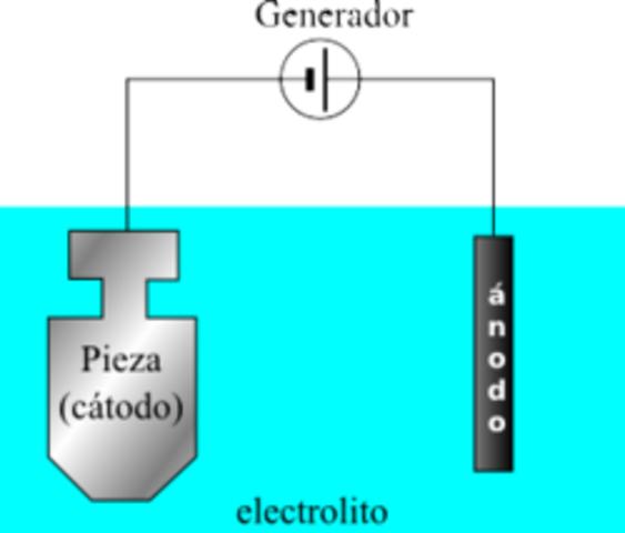 Teoría ionica