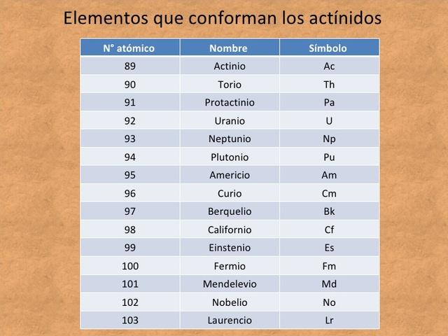 Reconfiguración de tabla periódica
