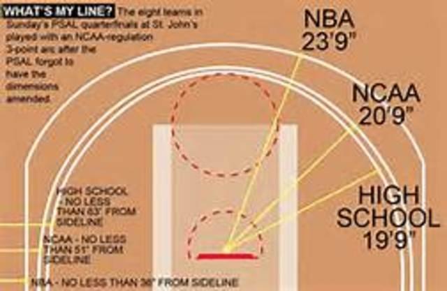 NBA adopts 3 point