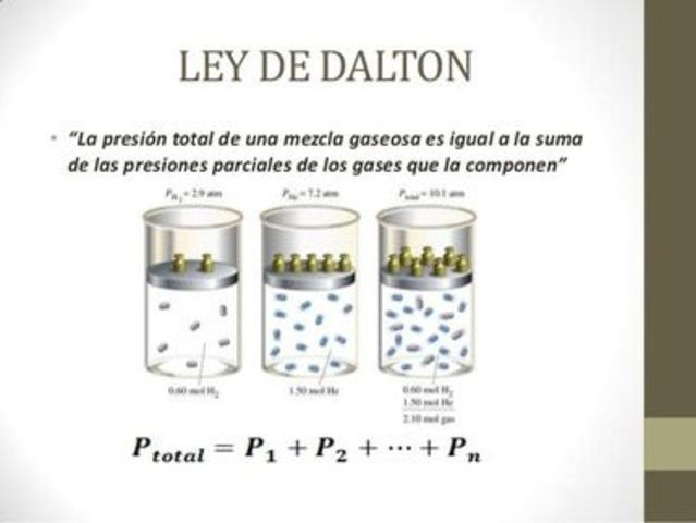 Ley de Dalton